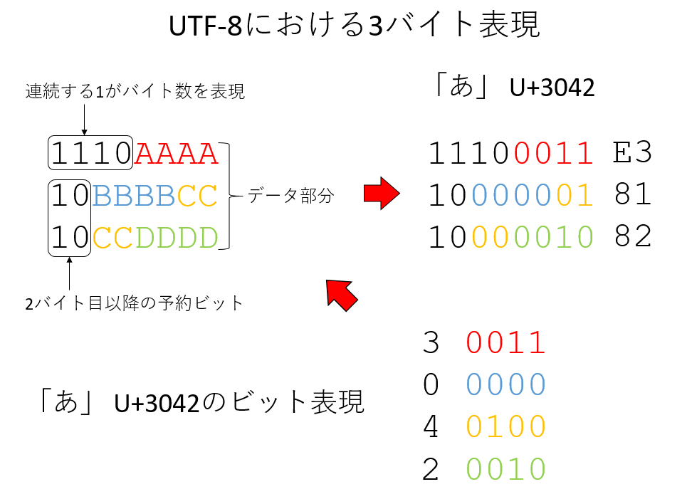 html pdf 変換 utf-8